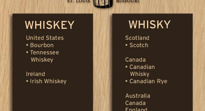 Whiskey-or-wiskey